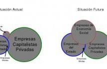 Sfidare la modernità Capitalista II: L'esperienza Boliviana (dal Venezuela attraverso la Bolivia): Plurinazionalismo e Empowerment della Comunità.