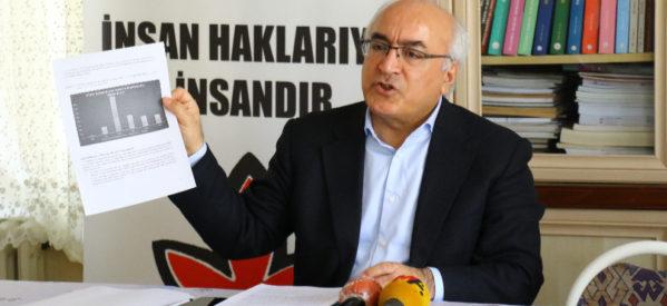 IHD presenta il report sulla violazione dei diritti umani 2019 in Turchia