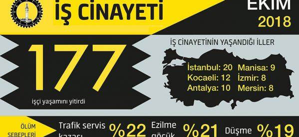 Report di ottobre: 177 omicidi sui posti di lavoro in Turchia
